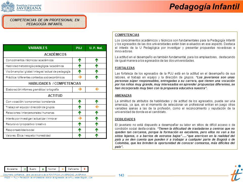 Info203 – PUJ – Percepción de empleadores acerca de egresados de la PUJ sedes Bogotá y Cali Documento confidencial, para uso exclusivo de la PONTIFICIA UNIVERSIDAD JAVERIANA 143 COMPETENCIAS DE UN PROFESIONAL EN PEDAGOGÍA INFANTIL COMPETENCIAS Los conocimientos académicos y técnicos son fundamentales para la Pedagogía Infantil y los egresados de las dos universidades están bien evaluados en ese aspecto.