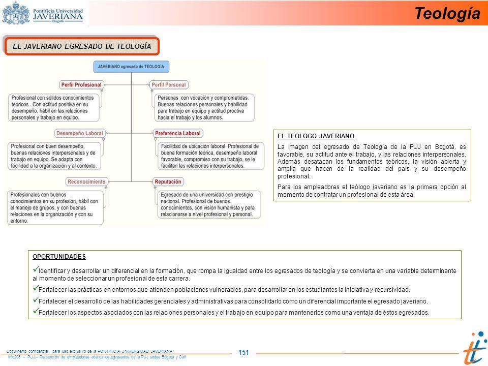 Info203 – PUJ – Percepción de empleadores acerca de egresados de la PUJ sedes Bogotá y Cali Documento confidencial, para uso exclusivo de la PONTIFICIA UNIVERSIDAD JAVERIANA 151 EL JAVERIANO EGRESADO DE TEOLOGÍA OPORTUNIDADES Identificar y desarrollar un diferencial en la formación, que rompa la igualdad entre los egresados de teología y se convierta en una variable determinante al momento de seleccionar un profesional de esta carrera.