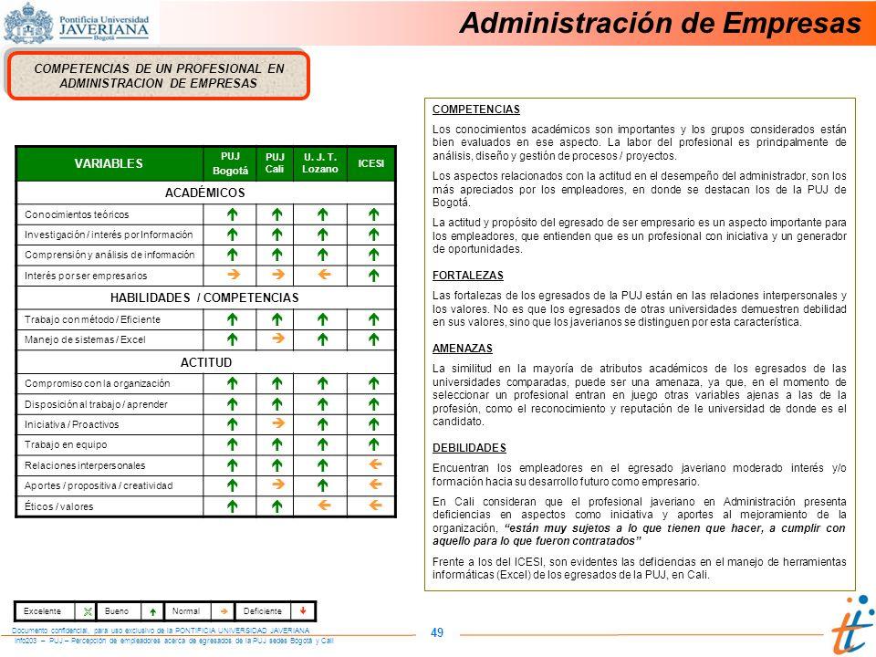 Info203 – PUJ – Percepción de empleadores acerca de egresados de la PUJ sedes Bogotá y Cali Documento confidencial, para uso exclusivo de la PONTIFICIA UNIVERSIDAD JAVERIANA 49 COMPETENCIAS DE UN PROFESIONAL EN ADMINISTRACION DE EMPRESAS VARIABLES PUJ Bogotá PUJ Cali U.
