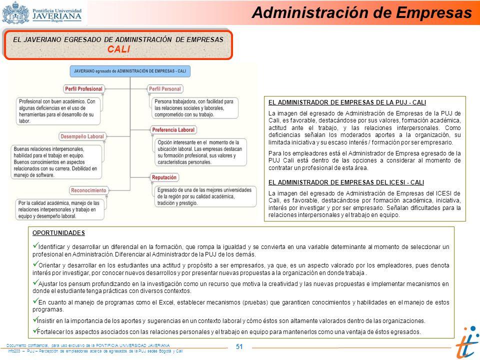 Info203 – PUJ – Percepción de empleadores acerca de egresados de la PUJ sedes Bogotá y Cali Documento confidencial, para uso exclusivo de la PONTIFICIA UNIVERSIDAD JAVERIANA 51 Administración de Empresas EL JAVERIANO EGRESADO DE ADMINISTRACIÓN DE EMPRESAS CALI OPORTUNIDADES Identificar y desarrollar un diferencial en la formación, que rompa la igualdad y se convierta en una variable determinante al momento de seleccionar un profesional en Administración.