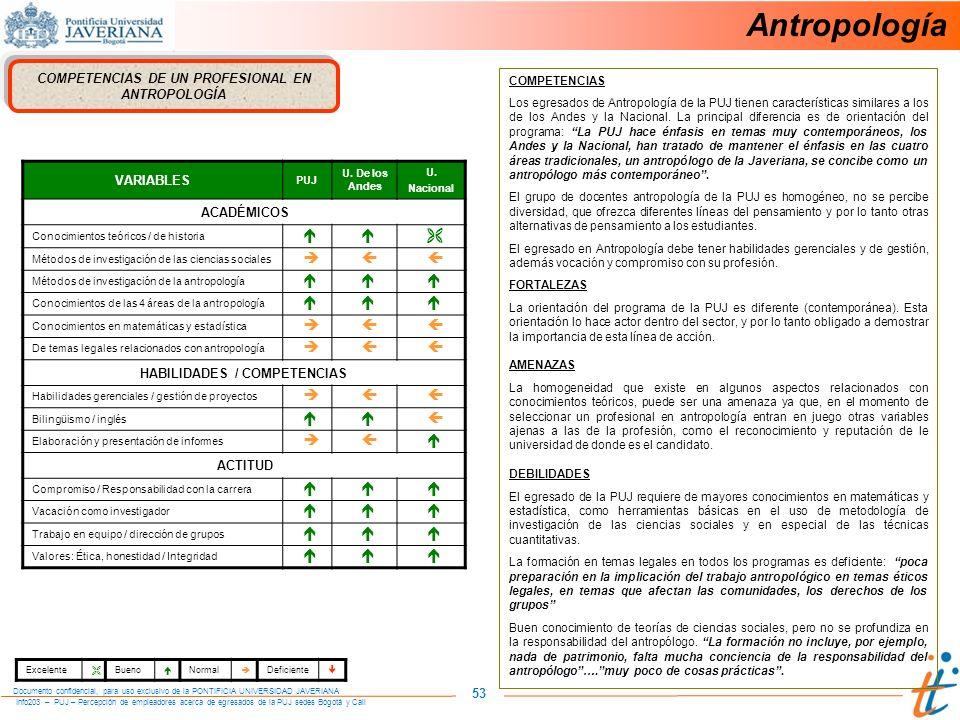 Info203 – PUJ – Percepción de empleadores acerca de egresados de la PUJ sedes Bogotá y Cali Documento confidencial, para uso exclusivo de la PONTIFICIA UNIVERSIDAD JAVERIANA 53 COMPETENCIAS DE UN PROFESIONAL EN ANTROPOLOGÍA VARIABLES PUJ U.