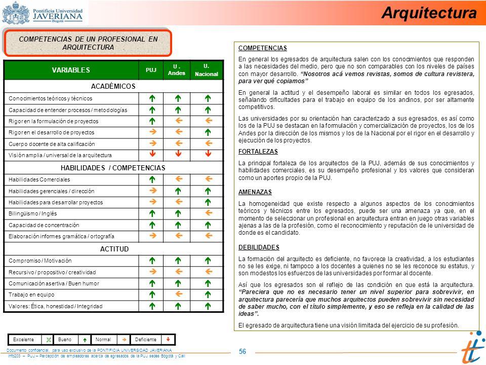 Info203 – PUJ – Percepción de empleadores acerca de egresados de la PUJ sedes Bogotá y Cali Documento confidencial, para uso exclusivo de la PONTIFICIA UNIVERSIDAD JAVERIANA 56 COMPETENCIAS DE UN PROFESIONAL EN ARQUITECTURA VARIABLES PUJ U.