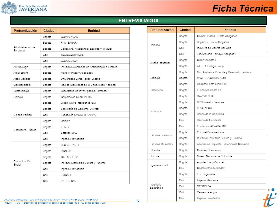 Info203 – PUJ – Percepción de empleadores acerca de egresados de la PUJ sedes Bogotá y Cali Documento confidencial, para uso exclusivo de la PONTIFICIA UNIVERSIDAD JAVERIANA 6 Ficha Técnica ProfundizaciónCiudadEntidad Administración de Empresas BogotáCOMPENSAR BogotáFAMISANAR BogotáConsejería Presidencial Equidad y la Mujer CaliTECNOQUIMICAS.