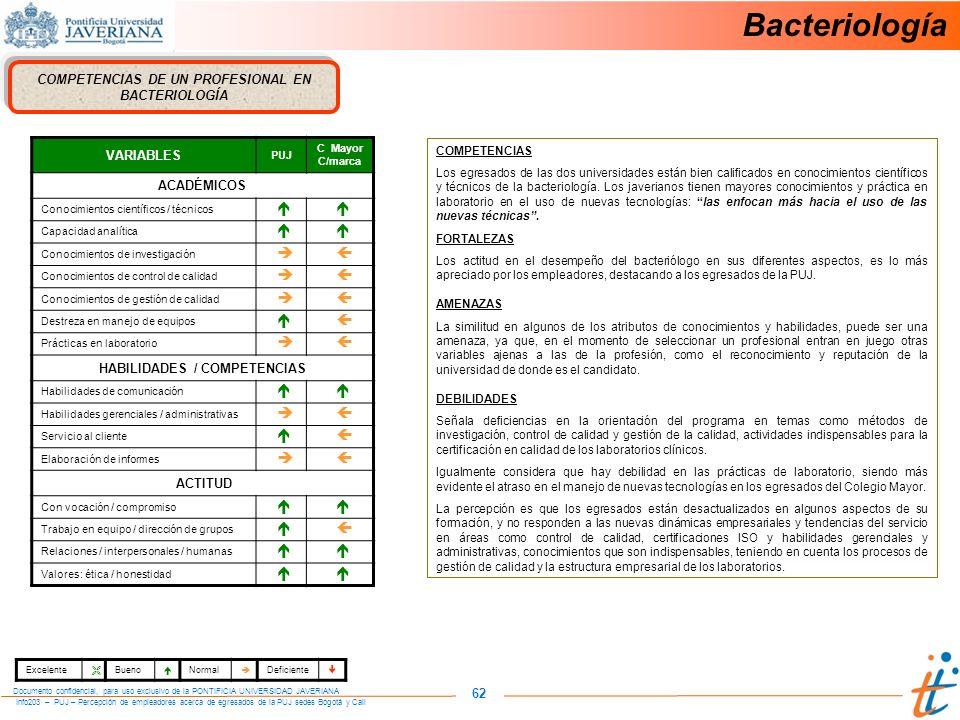 Info203 – PUJ – Percepción de empleadores acerca de egresados de la PUJ sedes Bogotá y Cali Documento confidencial, para uso exclusivo de la PONTIFICIA UNIVERSIDAD JAVERIANA 62 COMPETENCIAS DE UN PROFESIONAL EN BACTERIOLOGÍA VARIABLES PUJ C Mayor C/marca ACADÉMICOS Conocimientos científicos / técnicos Capacidad analítica Conocimientos de investigación Conocimientos de control de calidad Conocimientos de gestión de calidad Destreza en manejo de equipos Prácticas en laboratorio HABILIDADES / COMPETENCIAS Habilidades de comunicación Habilidades gerenciales / administrativas Servicio al cliente Elaboración de informes ACTITUD Con vocación / compromiso Trabajo en equipo / dirección de grupos Relaciones / interpersonales / humanas Valores: ética / honestidad COMPETENCIAS Los egresados de las dos universidades están bien calificados en conocimientos científicos y técnicos de la bacteriología.