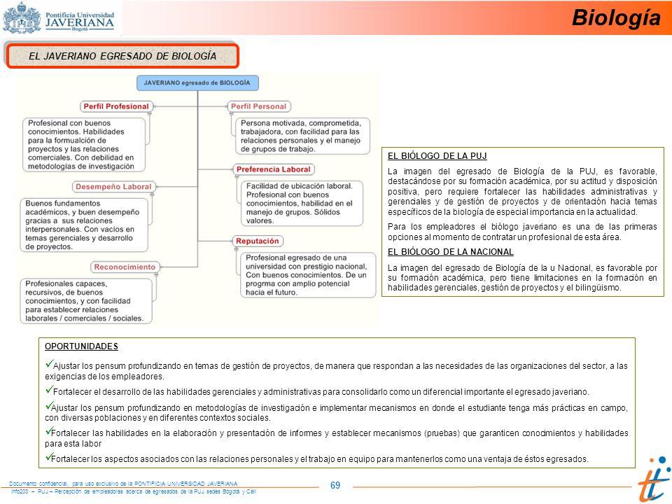 Info203 – PUJ – Percepción de empleadores acerca de egresados de la PUJ sedes Bogotá y Cali Documento confidencial, para uso exclusivo de la PONTIFICIA UNIVERSIDAD JAVERIANA 69 EL JAVERIANO EGRESADO DE BIOLOGÍA OPORTUNIDADES Ajustar los pensum profundizando en temas de gestión de proyectos, de manera que respondan a las necesidades de las organizaciones del sector, a las exigencias de los empleadores.