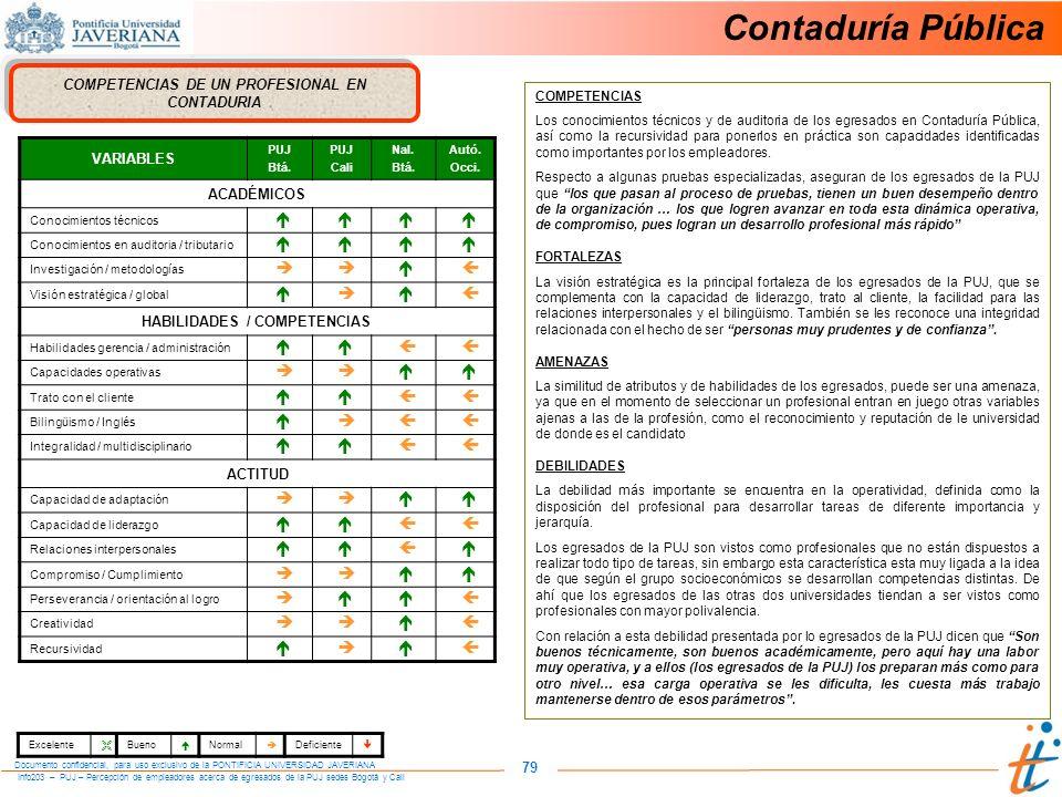 Info203 – PUJ – Percepción de empleadores acerca de egresados de la PUJ sedes Bogotá y Cali Documento confidencial, para uso exclusivo de la PONTIFICIA UNIVERSIDAD JAVERIANA 79 COMPETENCIAS DE UN PROFESIONAL EN CONTADURIA VARIABLES PUJ Btá.