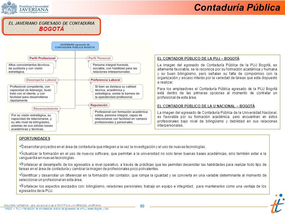 Info203 – PUJ – Percepción de empleadores acerca de egresados de la PUJ sedes Bogotá y Cali Documento confidencial, para uso exclusivo de la PONTIFICIA UNIVERSIDAD JAVERIANA 80 EL JAVERIANO EGRESADO DE CONTADURIA BOGOTÁ OPORTUNIDADES Desarrollar proyectos en el área de contaduría que integren a la vez la investigación y el uso de nuevas tecnologías.