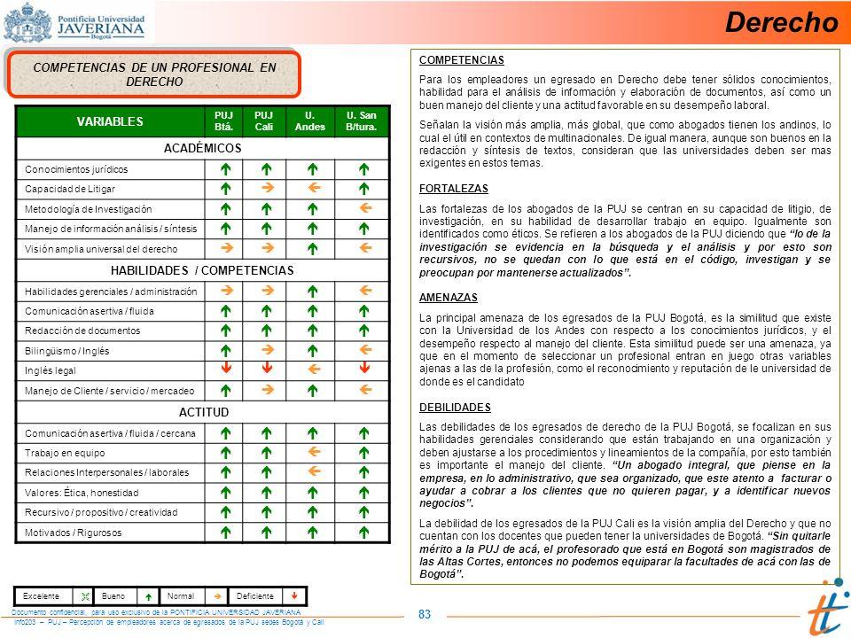 Info203 – PUJ – Percepción de empleadores acerca de egresados de la PUJ sedes Bogotá y Cali Documento confidencial, para uso exclusivo de la PONTIFICIA UNIVERSIDAD JAVERIANA 83 COMPETENCIAS DE UN PROFESIONAL EN DERECHO VARIABLES PUJ Btá.