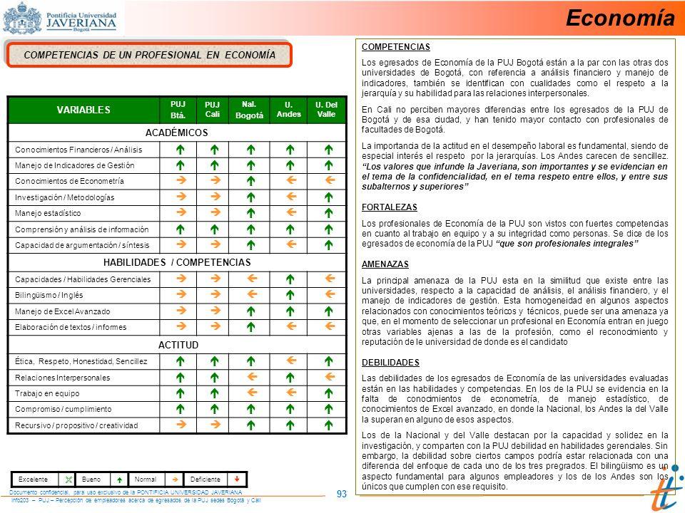 Info203 – PUJ – Percepción de empleadores acerca de egresados de la PUJ sedes Bogotá y Cali Documento confidencial, para uso exclusivo de la PONTIFICIA UNIVERSIDAD JAVERIANA 93 COMPETENCIAS DE UN PROFESIONAL EN ECONOMÍA VARIABLES PUJ Btá.