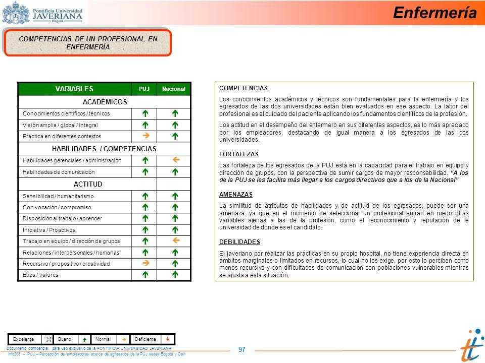 Info203 – PUJ – Percepción de empleadores acerca de egresados de la PUJ sedes Bogotá y Cali Documento confidencial, para uso exclusivo de la PONTIFICIA UNIVERSIDAD JAVERIANA 97 COMPETENCIAS DE UN PROFESIONAL EN ENFERMERÍA VARIABLES PUJNacional ACADÉMICOS Conocimientos científicos / técnicos Visión amplia / global / integral Práctica en diferentes contextos HABILIDADES / COMPETENCIAS Habilidades gerenciales / administración Habilidades de comunicación ACTITUD Sensibilidad / humanitarismo Con vocación / compromiso Disposición al trabajo / aprender Iniciativa / Proactivos Trabajo en equipo / dirección de grupos Relaciones / interpersonales / humanas Recursivo / propositivo / creatividad Ética / valores COMPETENCIAS Los conocimientos académicos y técnicos son fundamentales para la enfermería y los egresados de las dos universidades están bien evaluados en ese aspecto.