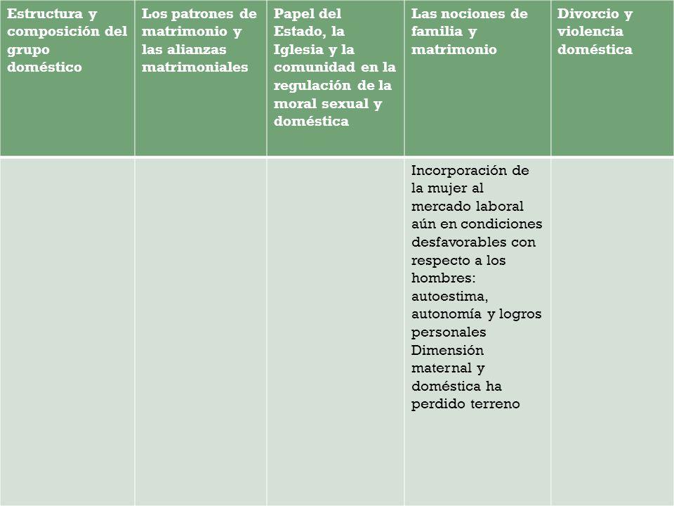 Estructura y composición del grupo doméstico Los patrones de matrimonio y las alianzas matrimoniales Papel del Estado, la Iglesia y la comunidad en la