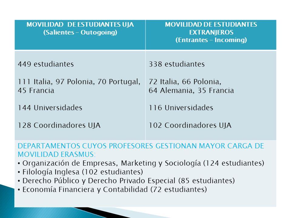 MOVILIDAD DE ESTUDIANTES UJA (Salientes – Outogoing) MOVILIDAD DE ESTUDIANTES EXTRANJEROS (Entrantes – Incoming) 449 estudiantes 111 Italia, 97 Poloni