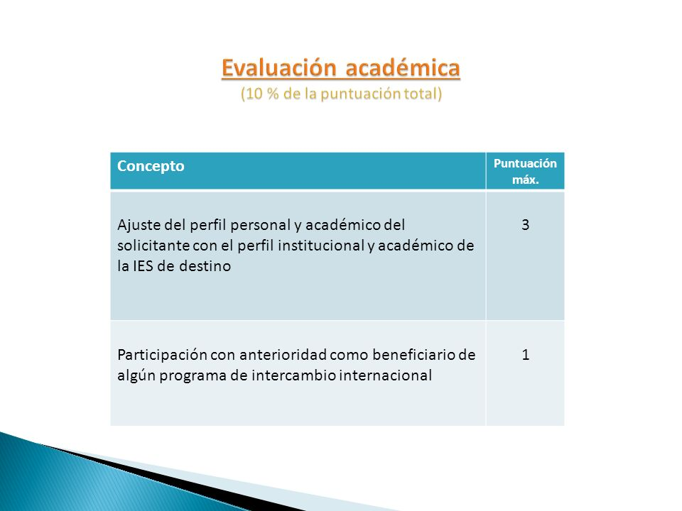 Concepto Puntuación máx. Ajuste del perfil personal y académico del solicitante con el perfil institucional y académico de la IES de destino 3 Partici
