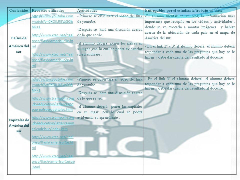 UNIDAD ContenidosRecursos utilizados ActividadesEntregables por el estudiante/trabajo en clase