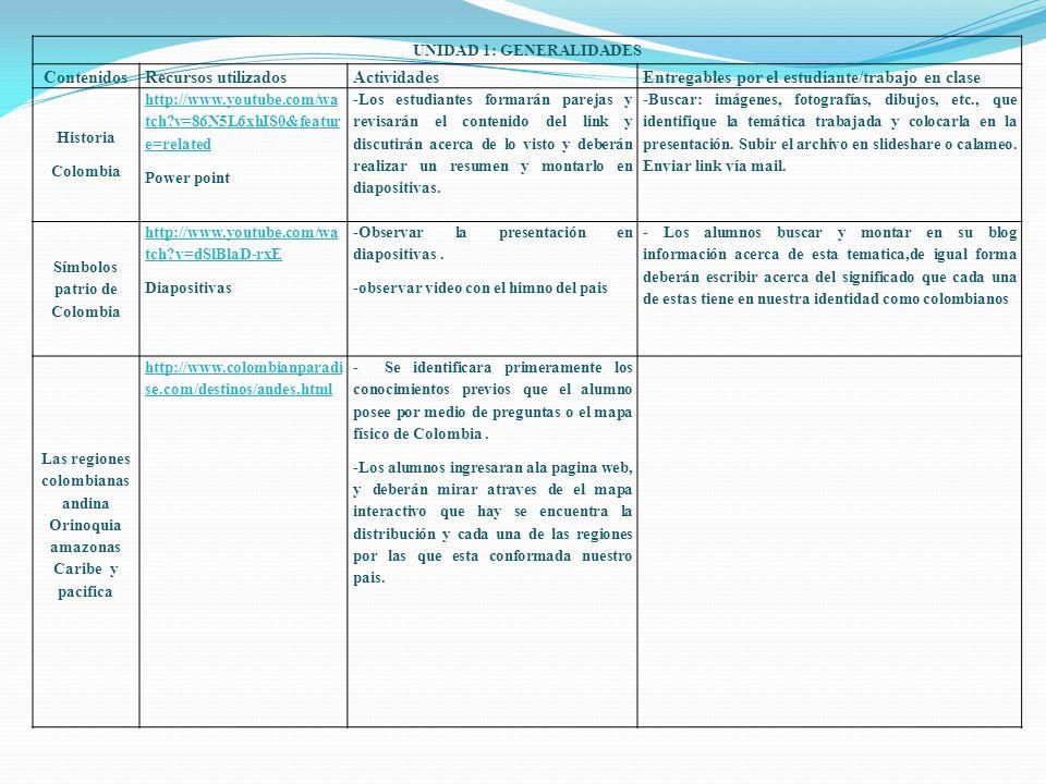 Contenidos Recursos utilizadosActividadesEntregables por el estudiante/trabajo en clase Países de América del sur http://www.youtube.com /watch?v=0XOILREVzG0& NR=1 http://www.xtec.net/~eal onso/flash/amerisur3e.ht ml http://www.xtec.net/~eal onso/flash/amerisur2e.ht ml -.Primero se observara el video del link de youtube.