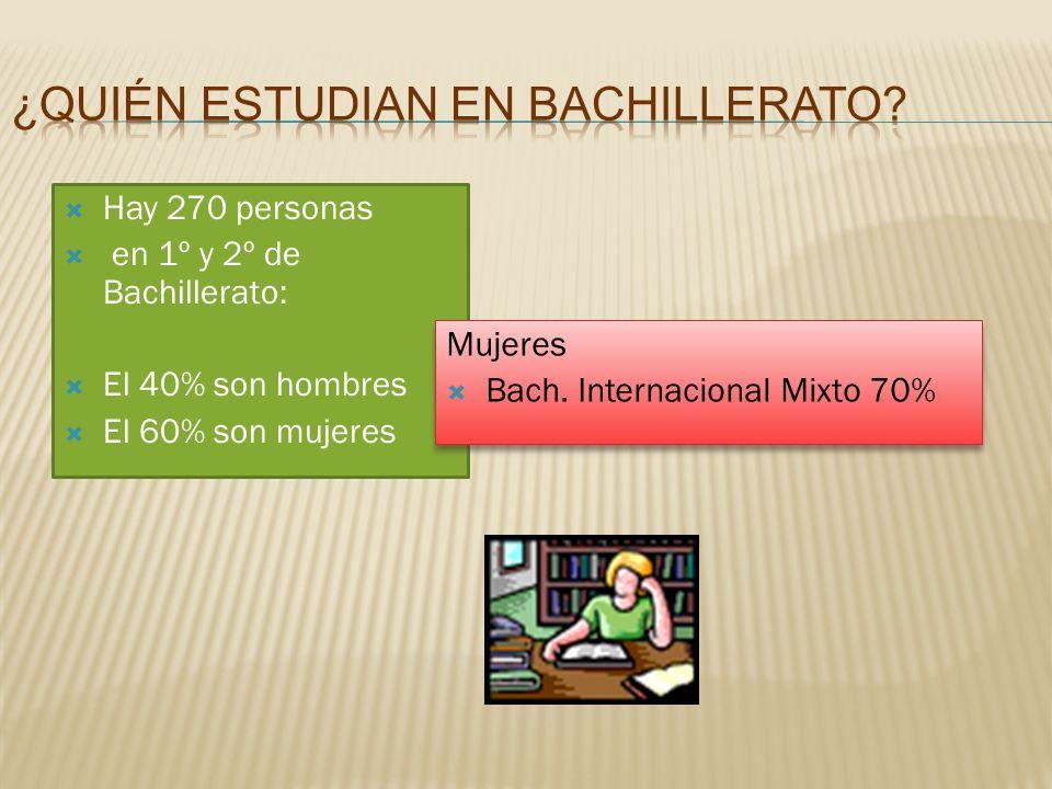 Hay 270 personas en 1º y 2º de Bachillerato: El 40% son hombres El 60% son mujeres Mujeres Bach. Internacional Mixto 70% Mujeres Bach. Internacional M
