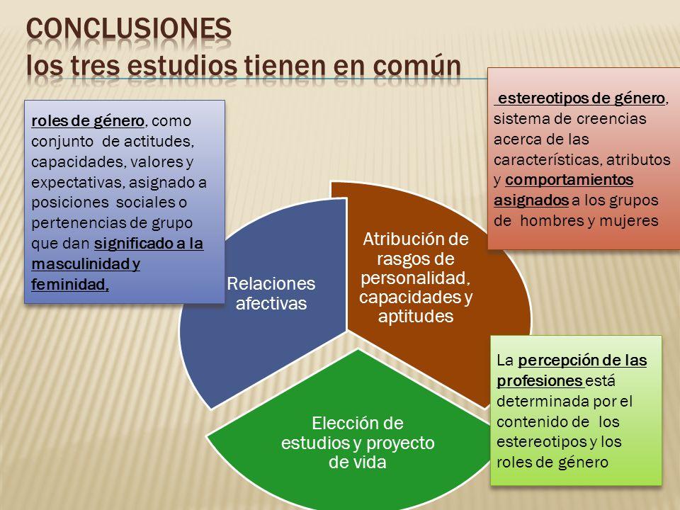 Atribución de rasgos de personalidad, capacidades y aptitudes Elección de estudios y proyecto de vida Relaciones afectivas estereotipos de género, sis