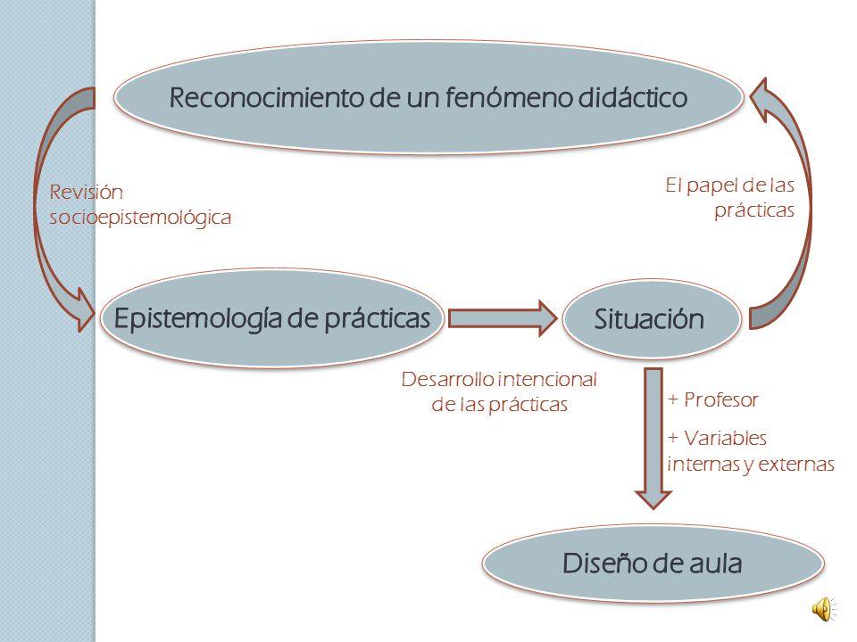 Una socioepistemología de lo periódico El aspecto periódico de los objetos matemáticos adquiere sentido y significación al seno del ejercicio de práct