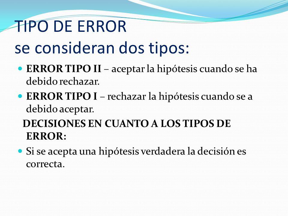 TIPO DE ERROR se consideran dos tipos: Si se acepta una hipótesis falsa, cometemos el error de tipo II Si rechazamos una hipótesis verdadera, cometeremos error de tipo I Si rechazamos una hipótesis falsa, la decisión es correcta.