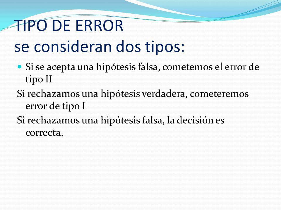 HIPÓTESIS NULA Y ALTERNATIVA Se dice que una hipótesis estadística es un supuesto, concerniente a los parámetros o a la forma de la distribución de probabilidad, correspondiente a una o mas poblaciones dadas.