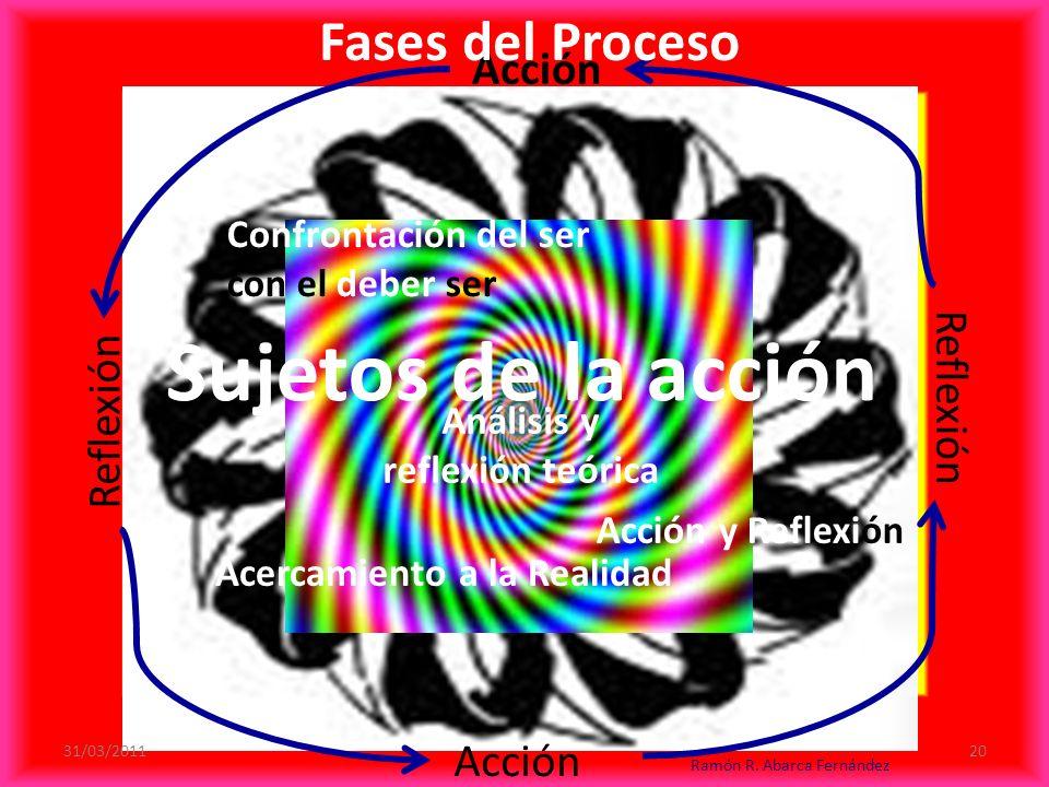 Sujetos de la acción Acción Acción R e f l e x i ó n R e f l e x i ó n Confrontación del ser con el deber ser Análisis y reflexión teórica Acción y Reflexión Acercamiento a la Realidad Fases del Proceso 31/03/2011 Ramón R.