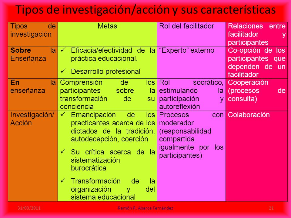 Tipos de investigación/acción y sus características Tipos de investigación MetasRol del facilitadorRelaciones entre facilitador y participantes Sobre la Enseñanza Eficacia/efectividad de la práctica educacional.