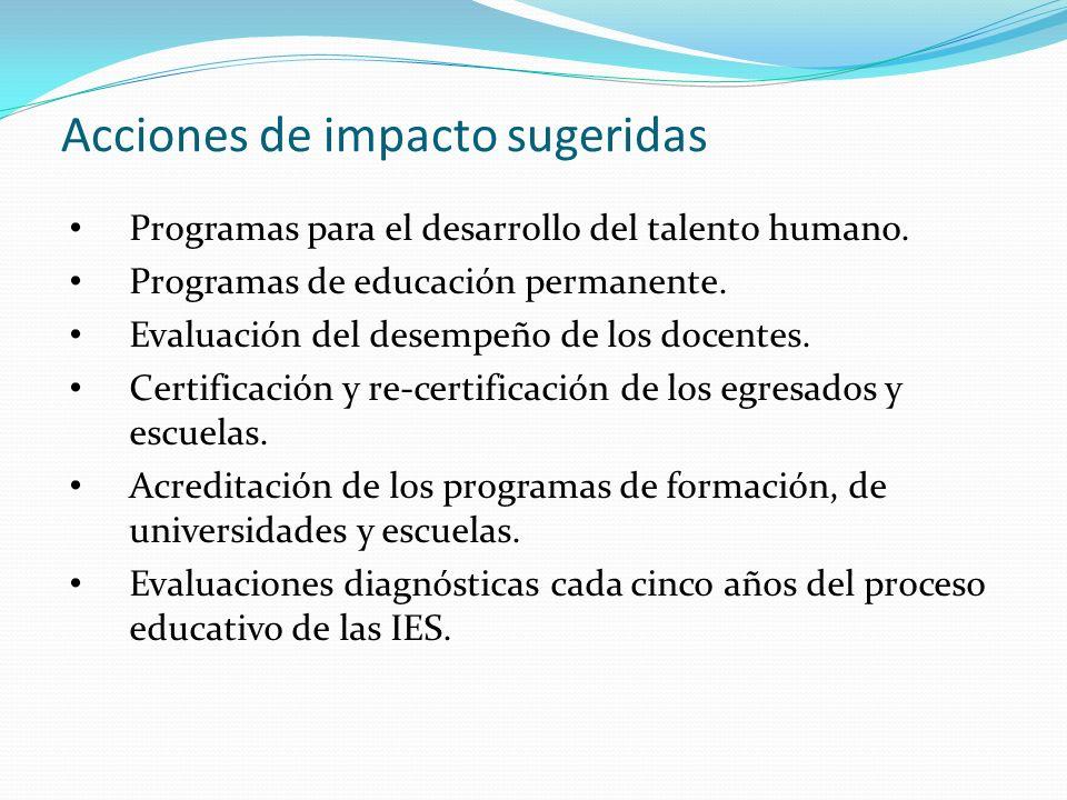 Acciones de impacto sugeridas Programas para el desarrollo del talento humano.