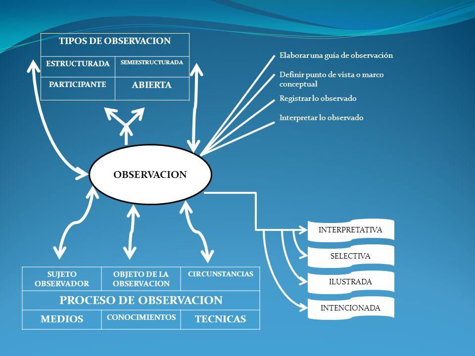 OBSERVACION TIPOS DE OBSERVACION ESTRUCTURADA SEMIESTRUCTURADA PARTICIPANTE ABIERTA SUJETO OBSERVADOR OBJETO DE LA OBSERVACION CIRCUNSTANCIAS PROCESO