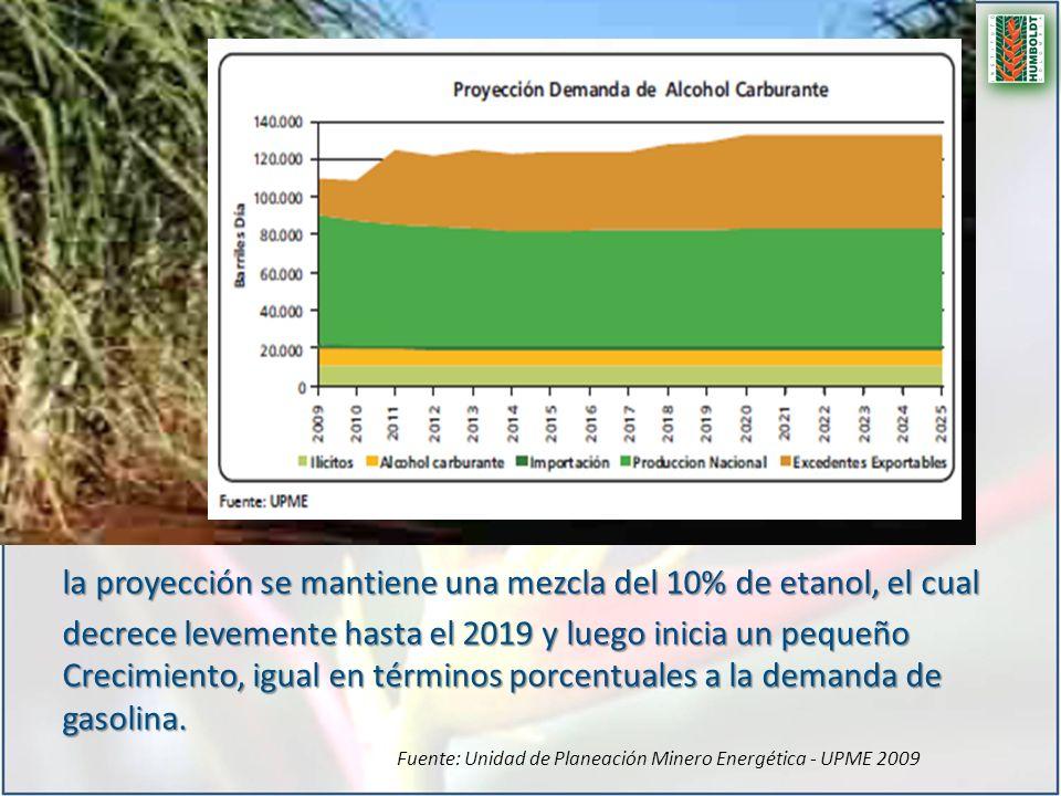 la proyección se mantiene una mezcla del 10% de etanol, el cual decrece levemente hasta el 2019 y luego inicia un pequeño Crecimiento, igual en términ