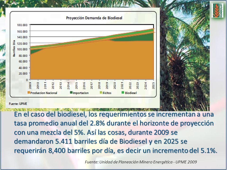 En el caso del biodiesel, los requerimientos se incrementan a una tasa promedio anual del 2.8% durante el horizonte de proyección con una mezcla del 5%.