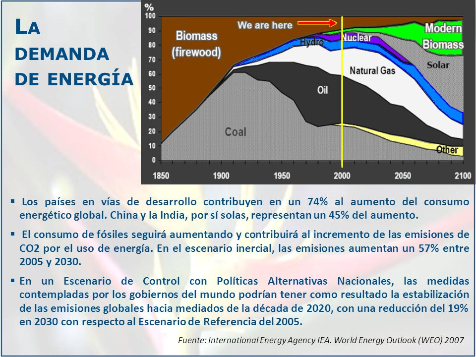 Los países en vías de desarrollo contribuyen en un 74% al aumento del consumo energético global.