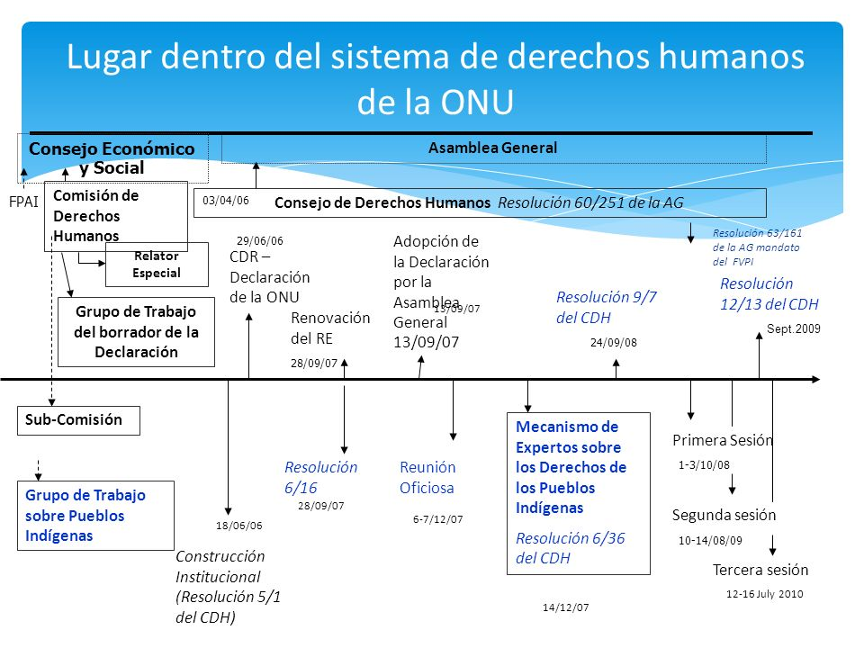 Negociaciones de 2006 a 2007 Estas se realizaron dentro y fuera de las sesiones formales del Consejo de Derechos Humanos durante el proceso de construcción de la institución Los pueblos indígenas presionaron a favor de la creación el Mecanismo de Expertos Una reunión oficiosa precede la adopción de la resolución del Consejo de Derechos Humanos que estableció el Mecanismo de Expertos El mandato del Mecanismo de Expertos fue creado bajo la Resolución 6/36 de diciembre de 2007 del Consejo de Derechos Humanos Establecimiento del Mecanismo de Expertos
