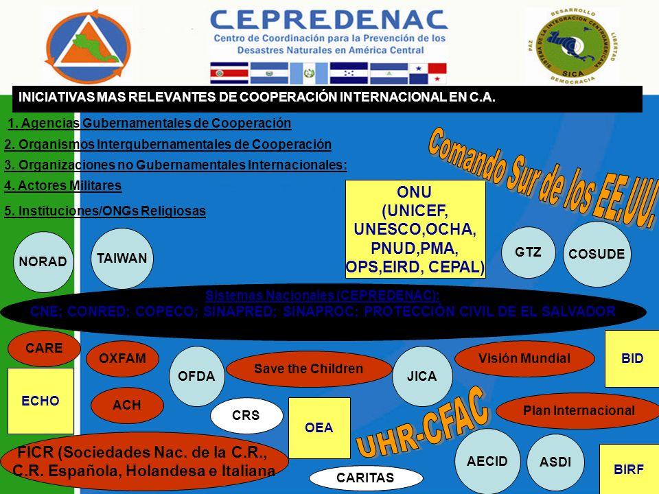 INICIATIVAS MAS RELEVANTES DE COOPERACIÓN INTERNACIONAL EN C.A.