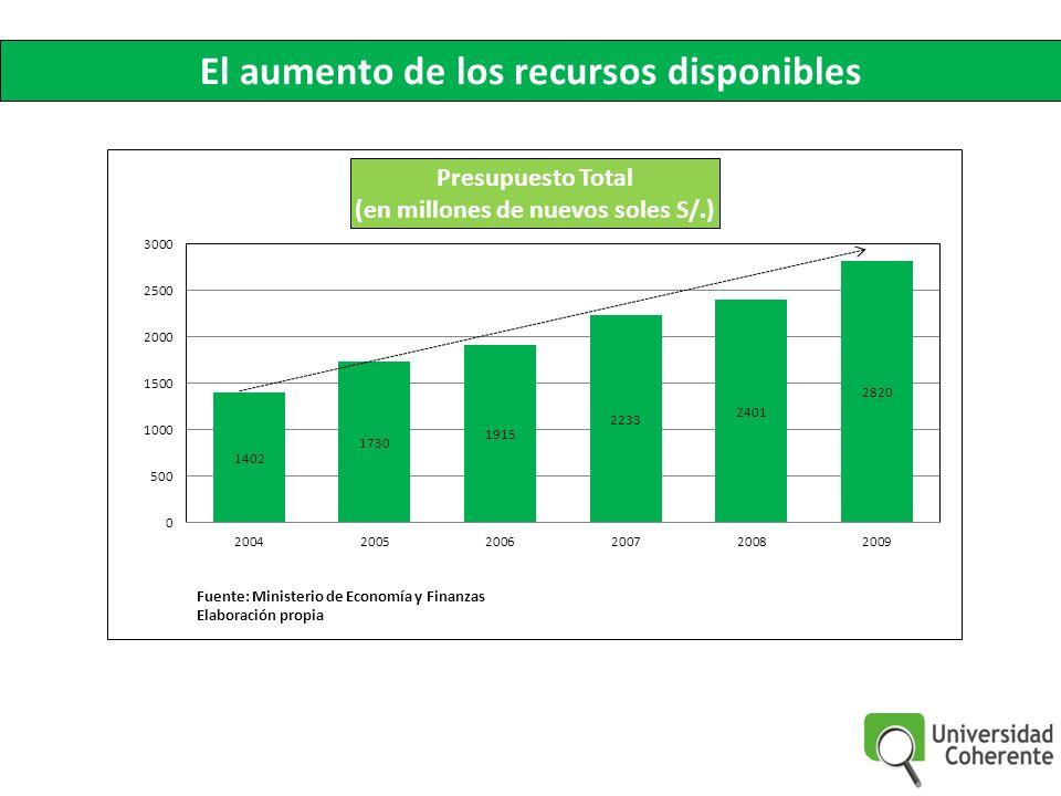 El aumento de los recursos disponibles