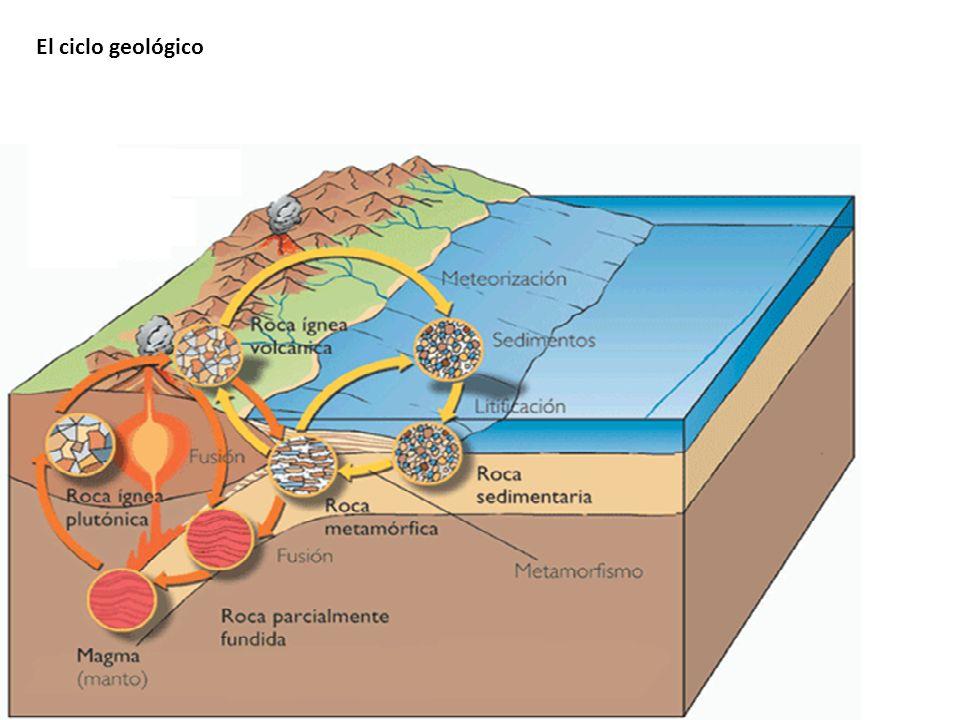 El ciclo geológico