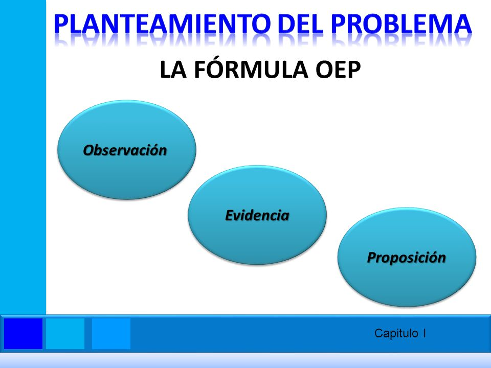 LA FÓRMULA OEP ObservaciónObservación EvidenciaEvidencia ProposiciónProposición Capitulo I