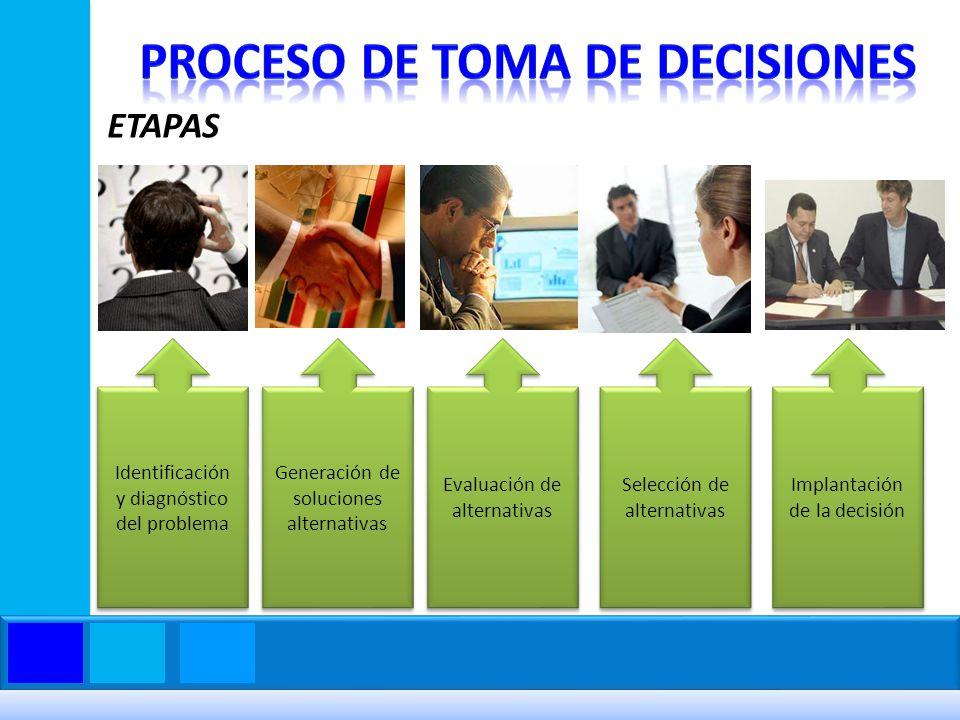ETAPAS Identificación y diagnóstico del problema Generación de soluciones alternativas Evaluación de alternativas Selección de alternativas Implantaci