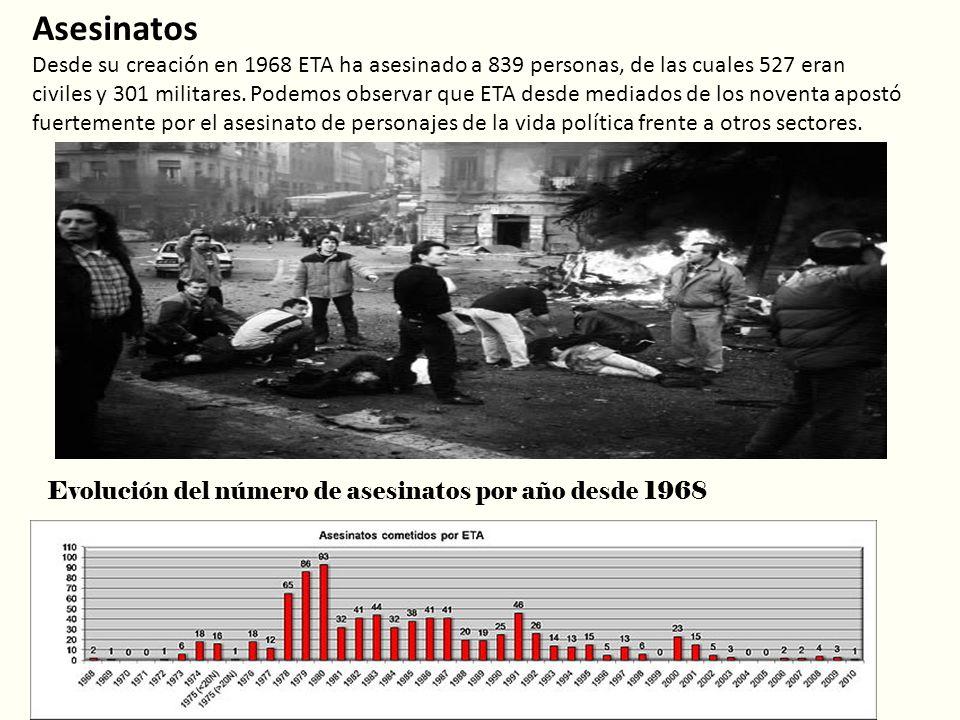 Asesinatos Desde su creación en 1968 ETA ha asesinado a 839 personas, de las cuales 527 eran civiles y 301 militares. Podemos observar que ETA desde m