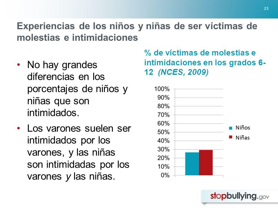23 Experiencias de los niños y niñas de ser víctimas de molestias e intimidaciones No hay grandes diferencias en los porcentajes de niños y niñas que son intimidados.