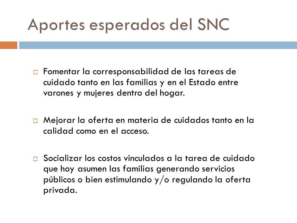 Aportes esperados del SNC Fomentar la corresponsabilidad de las tareas de cuidado tanto en las familias y en el Estado entre varones y mujeres dentro del hogar.