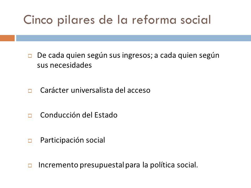 Cinco pilares de la reforma social De cada quien según sus ingresos; a cada quien según sus necesidades Carácter universalista del acceso Conducción del Estado Participación social Incremento presupuestal para la política social.