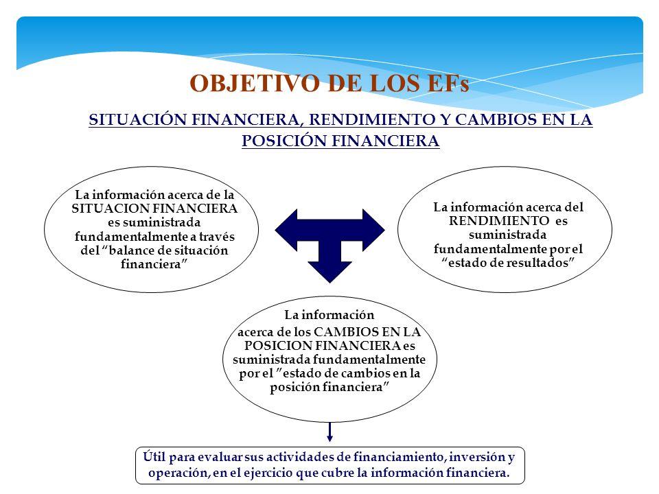 OBJETIVO DE LOS EFs SITUACIÓN FINANCIERA, RENDIMIENTO Y CAMBIOS EN LA POSICIÓN FINANCIERA La información acerca de los CAMBIOS EN LA POSICION FINANCIERA es suministrada fundamentalmente por el estado de cambios en la posición financiera La información acerca del RENDIMIENTO es suministrada fundamentalmente por el estado de resultados La información acerca de la SITUACION FINANCIERA es suministrada fundamentalmente a través del balance de situación financiera Útil para evaluar sus actividades de financiamiento, inversión y operación, en el ejercicio que cubre la información financiera.