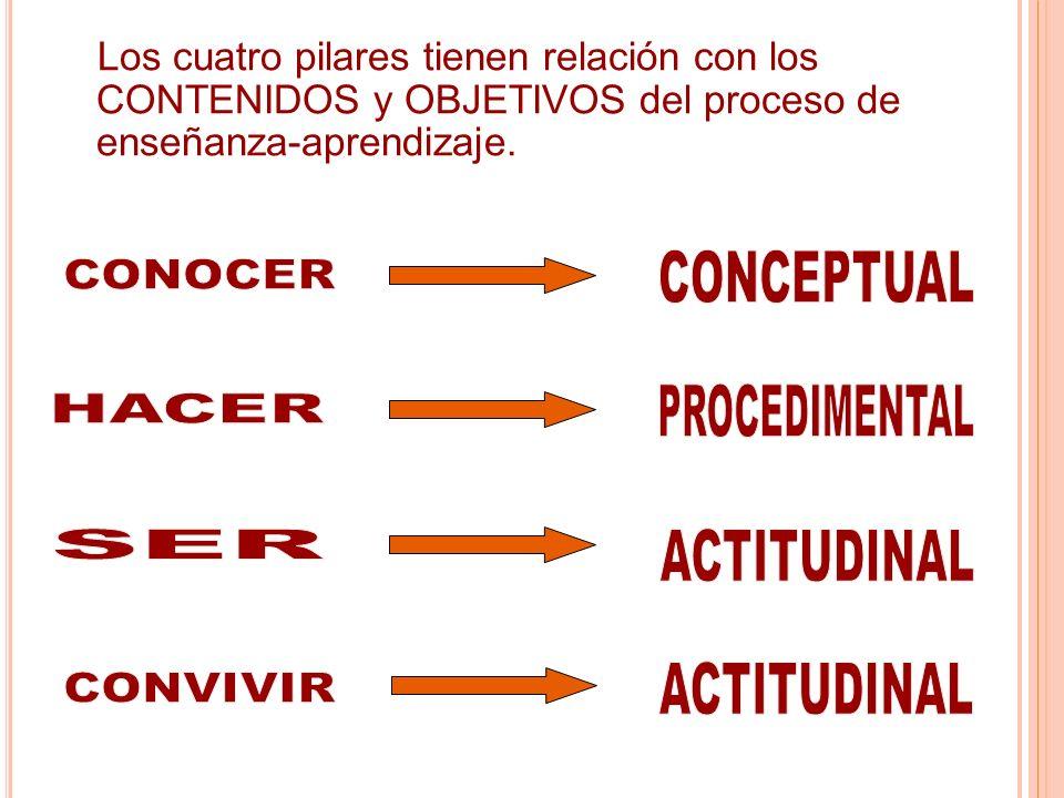 Los cuatro pilares tienen relación con los CONTENIDOS y OBJETIVOS del proceso de enseñanza-aprendizaje.