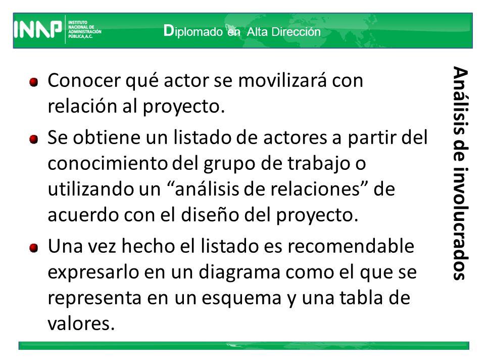 D iplomado en Alta Dirección Análisis de involucrados Conocer qué actor se movilizará con relación al proyecto. Se obtiene un listado de actores a par