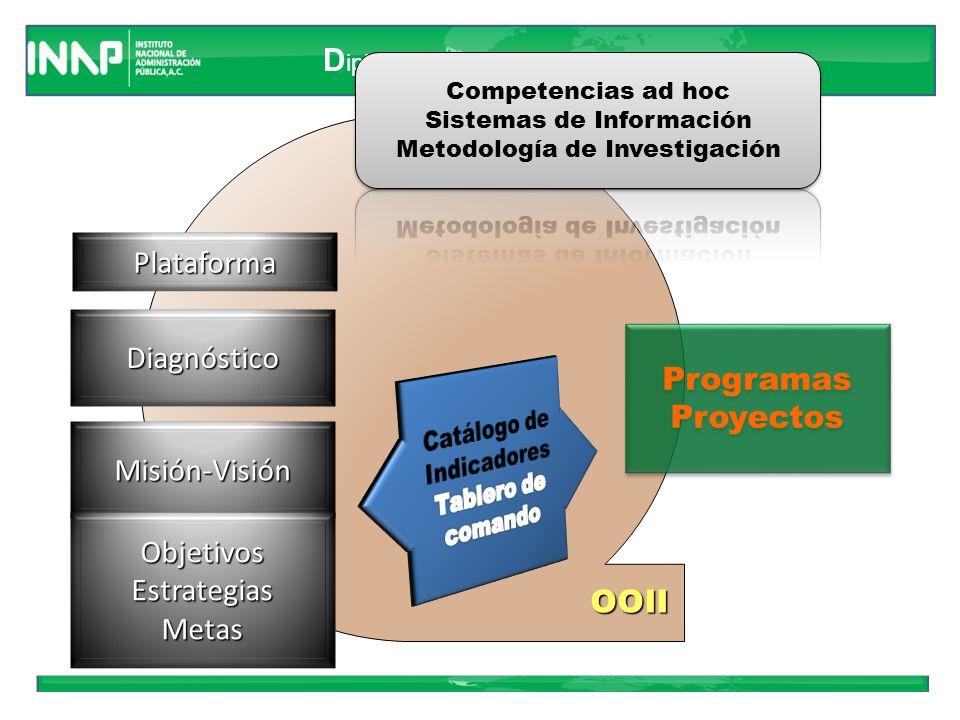 D iplomado en Alta Dirección Indicadores de componentes Los indicadores de los Componentes son descripciones breves de los estudios, capacitación y obras físicas que suministra el proyecto.