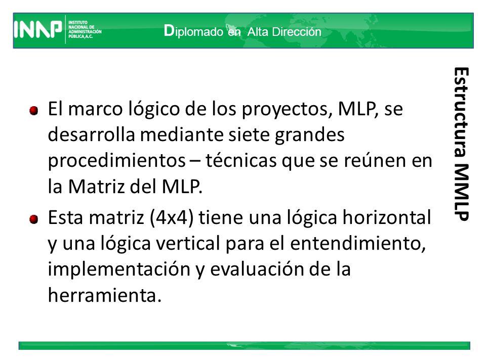 D iplomado en Alta Dirección Estructura MMLP El marco lógico de los proyectos, MLP, se desarrolla mediante siete grandes procedimientos – técnicas que