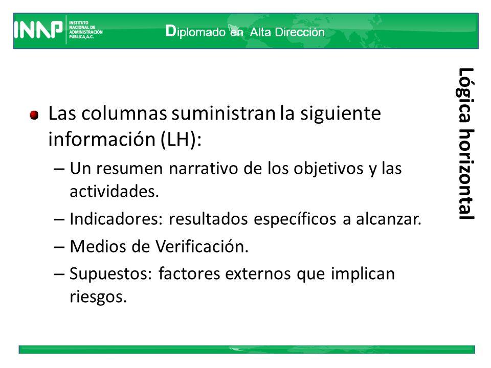 D iplomado en Alta Dirección Lógica horizontal Las columnas suministran la siguiente información (LH): – Un resumen narrativo de los objetivos y las a