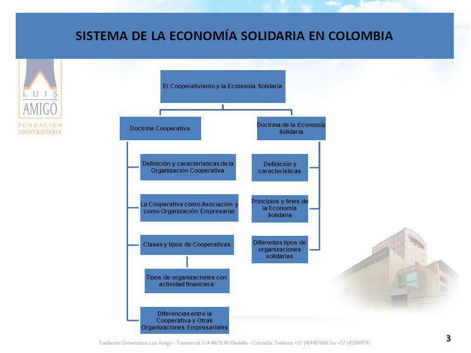 3 SISTEMA DE LA ECONOMÍA SOLIDARIA EN COLOMBIA El Cooperativismo y la Economía Solidaria Doctrina Cooperativa Definición y características de la Organ