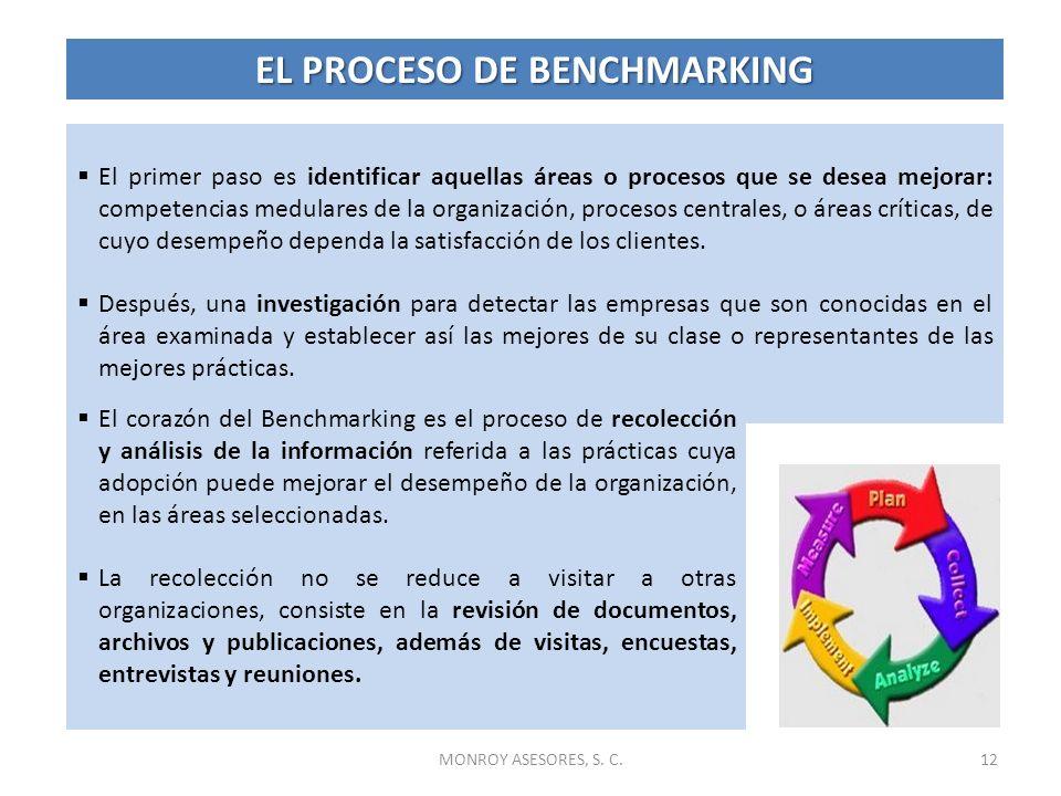 MONROY ASESORES, S. C.12 El primer paso es identificar aquellas áreas o procesos que se desea mejorar: competencias medulares de la organización, proc