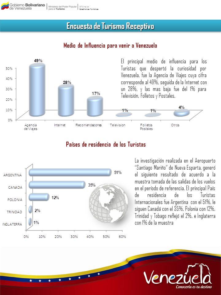 Oficina de Estadísticas Turísticas Encuesta de Turismo Receptivo Medio de Influencia para venir a Venezuela El principal medio de influencia para los